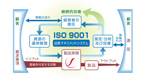 Acquisition of quality management system (ISO9001) accreditation